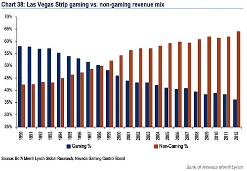 Gaming Vs Non Gaming Revenue