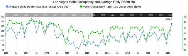 Las Vegas Hotel ADR & Occupancy Rate