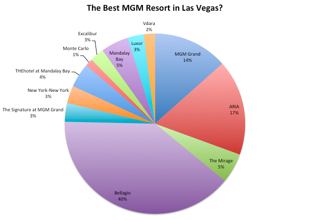 MGM Resorts In Las Vegas
