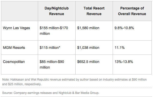 Las Vegas Casino Nightclub Revenue