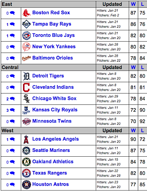 American League Pecota Projections