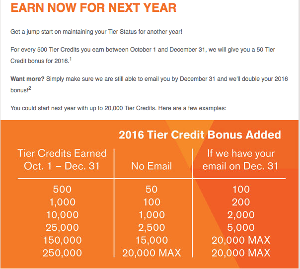 2016 Total Rewards Bonus Schedule